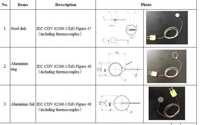 Aluminium Foil CDV Status IEC 62368 Edition 3- Figure49 WPC Defined Metal Objects